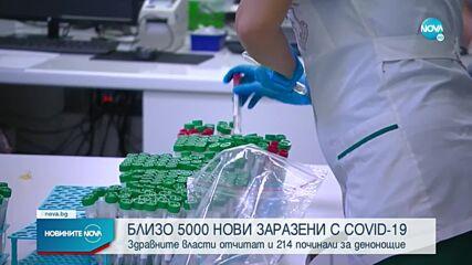 Близо 5000 новозаразени с COVID-19 за денонощие