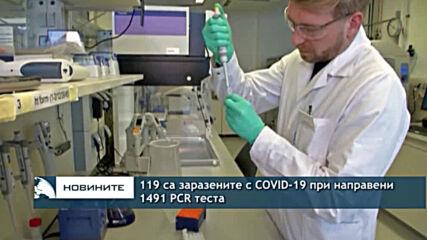 119 са заразените с COVID-19 при направени 1491 PCR теста