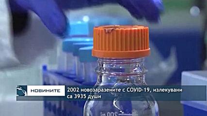 2002 новозаразените с COVID-19, излекувани са 3935 души
