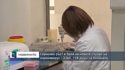 Сериозен ръст в броя на новите случаи на коронавирус - 2360, 138 души са починали