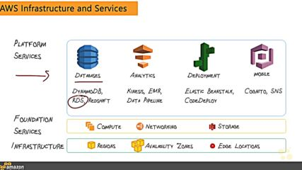 2. Aws Infrastructure and Services