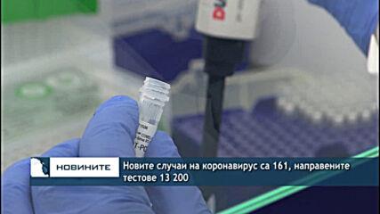 Новите случаи на коронавирус са 161, направените тестове 13 200