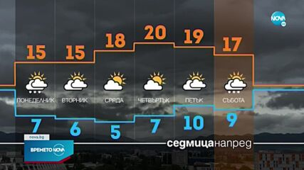 Прогноза за времето (17.10.2021 - обедна емисия)