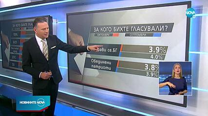 5+2 партии в следващия парламент, сочи проучване