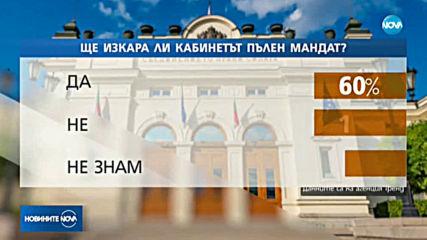 ТРЕНД: Партията на Слави - четвърта сила, ако изборите бяха днес