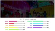 How Should Twice sing Signal Line Re-distribution