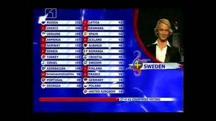 Eurovision 2008 Final Results