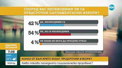 Първан Симеонов: Сред обществото превес има нежеланието за предсрочни избори