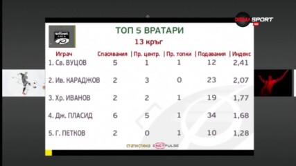 Светльо Вуцов е №1 сред вратарите след 13-ия кръг на efbet Лига