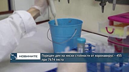Пореден ден на ниски стойности от коронавирус - 455 при 7674 теста