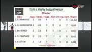 Вижте топ 5 на полузащитниците в поредния кръг на efbet Лига