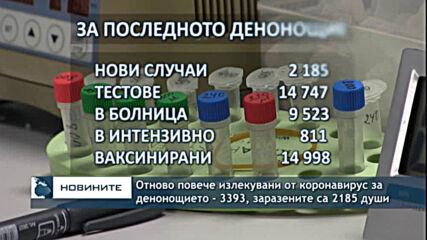 Отново повече излекувани от коронавирус за денонощието - 3393, заразените са 2185 души