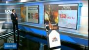 ПО-СКЪПИ ЦИГАРИ: Най-масовите марки скачат с 30 стотинки