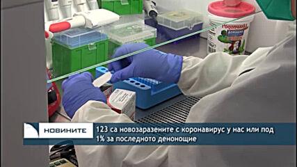 123 са новозаразените с коронавирус у нас или под 1% за последното денонощие