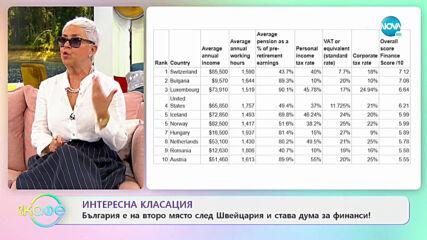 Интересна класация: България е на второ място след Швейцария ...- На кафе (14.04.2021)