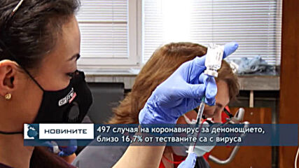 497 случая на коронавирус за денонощието, близо 16,7% от тестваните са с вируса