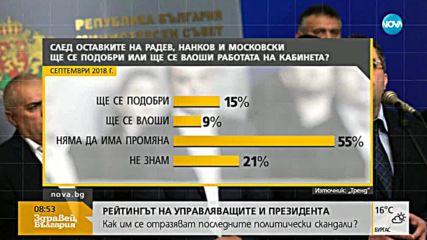 """""""Тренд"""": Скандалите през август се отразиха на рейтинга на основните институции"""