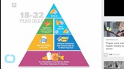 If Millennials Were in Charge of the Food Pyramid