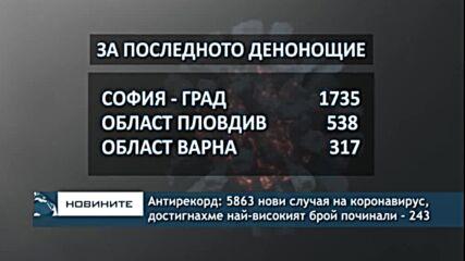 Антирекорд: 5863 нови случая на коронавирус, достигнахме най-високият брой починали - 243
