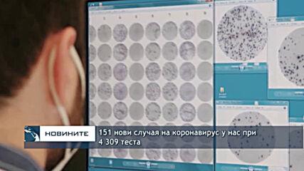 151 нови случая на коронавирус у нас при 4 309 теста
