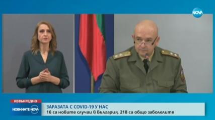 218 станаха заразените с коронавирус в България