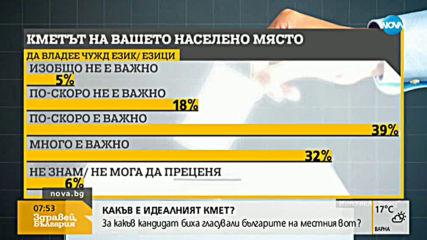 Какъв е идеалният кмет в представите на българския избирател?