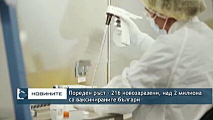 Пореден ръст - 216 новозаразени, над 2 милиона са ваксинираните българи