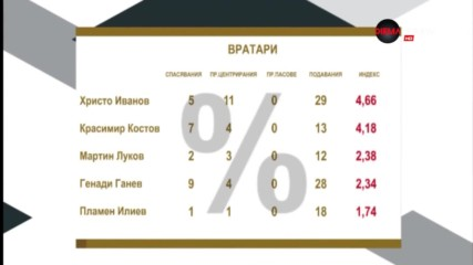 Христо Иванов над всички при вратарите в 26-ия кръг на Първа лига