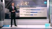 Ако предсрочният вот беше днес: ГЕРБ – 32,6%, БСП – 28,8%