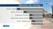 """Агенция """"Тренд"""": 5 партии и коалиции влизат в следващия парламент"""