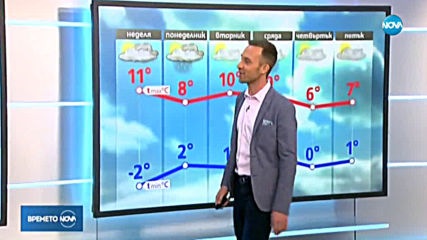 Прогноза за времето (25.01.2020 - централна емисия)