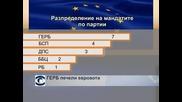 ГЕРБ печели евровота с над 10% преднина