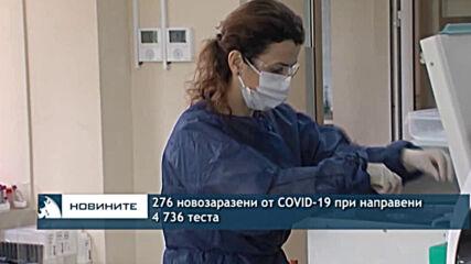 276 новозаразени от COVID-19 при направени 4 736 теста