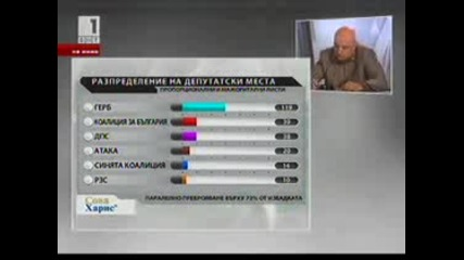 Избори 2009