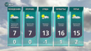 Прогноза за времето на NOVA NEWS (27.02.2021 - 21:00)