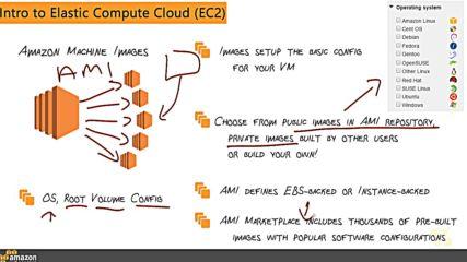 4. Aws Elastic Compute Cloud Ec2