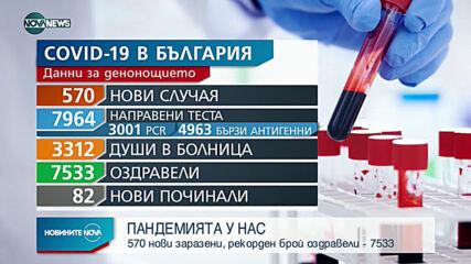 570 са новите случаи на коронавирус