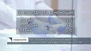 Ръст на новите случаи на коронавирус в страната - 1850, направените тестове са 17 987