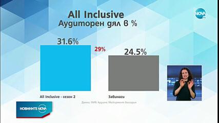 """Финалът на """"All Inclusive"""" завладя ефира в петък вечер"""