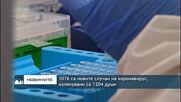 076 нови случая на коронавирус, излекуваните са 1204