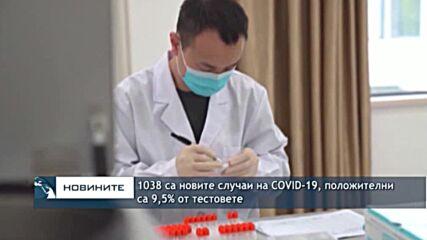 1038 са новите случаи на COVID-19, положителни са 9,5% от тестовете