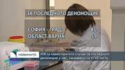 458 са новооткритите случаи за последното денонощие у нас, направени са 4740 теста