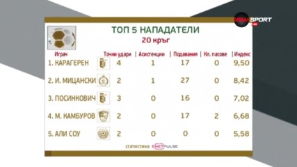 Кой бе най-добър сред нападателите в 20-ия кръг в Първа лига?