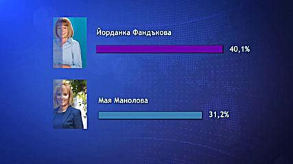 Център за анализи и маркетинг: Фандъкова води с 9% пред Манолова