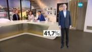 """ОБРАТ: БСП пред ГЕРБ според """"Галъп"""" – ще остане ли така до вота?"""