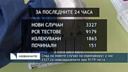 Спад на новите случаи на коронавирус у нас- 3327 са новозаразените при 9179 теста