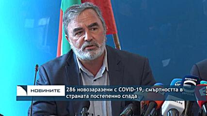 286 новозаразени с COVID-19 смъртността в страната постепенно спада