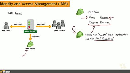 16. Aws Identity and Access Management Iam