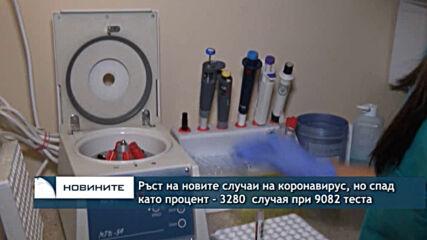 Ръст на новите случаи на коронавирус, но спад като процент - 3280 случая при 9082 теста