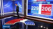ИЗБОРИТЕ В САЩ: Демократите печелят в долната Камара, републиканците - в горната